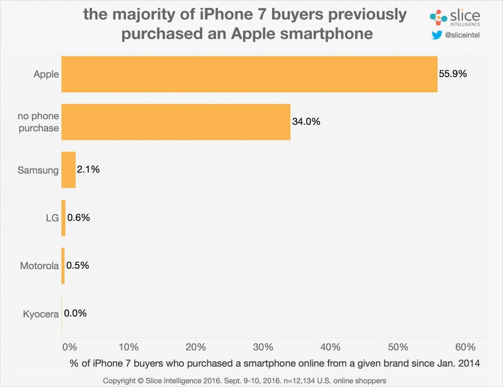 Slice Intelligence breaks down the data on iPhone 7 pre-orders