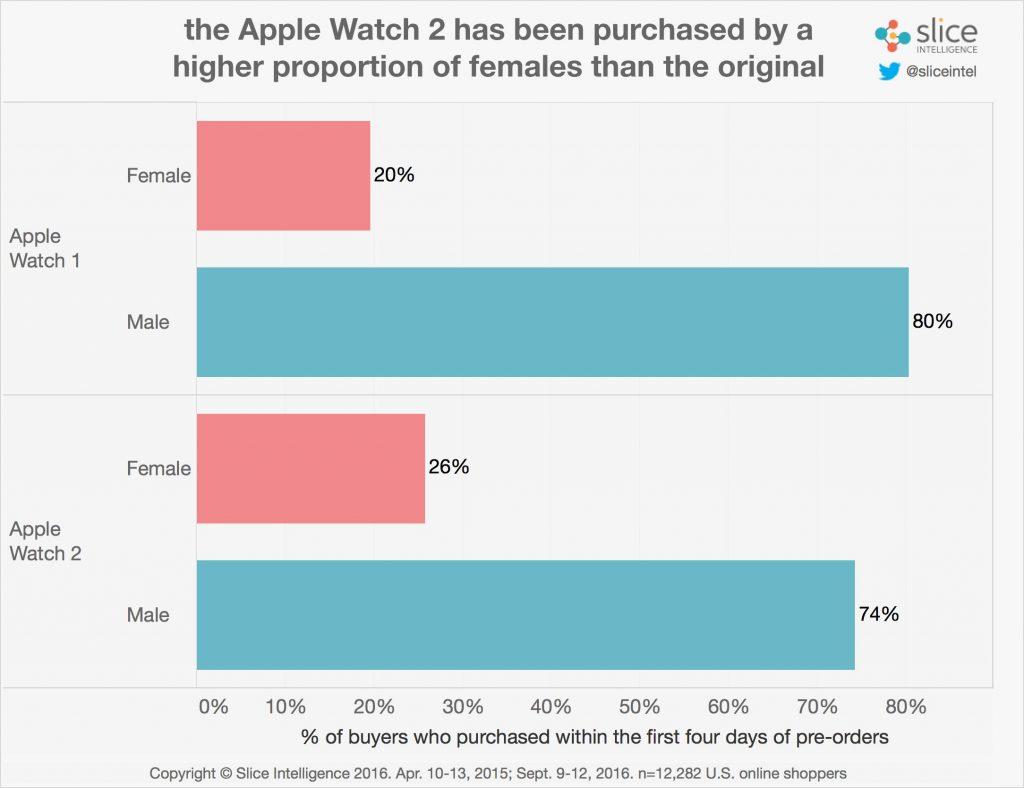 Watch-Gender