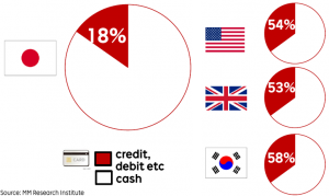 To a surprising extent, Japan remains a cash-based society, with only 18% of consumption settled by credit card in comparison with more than 50% in other major economies.
