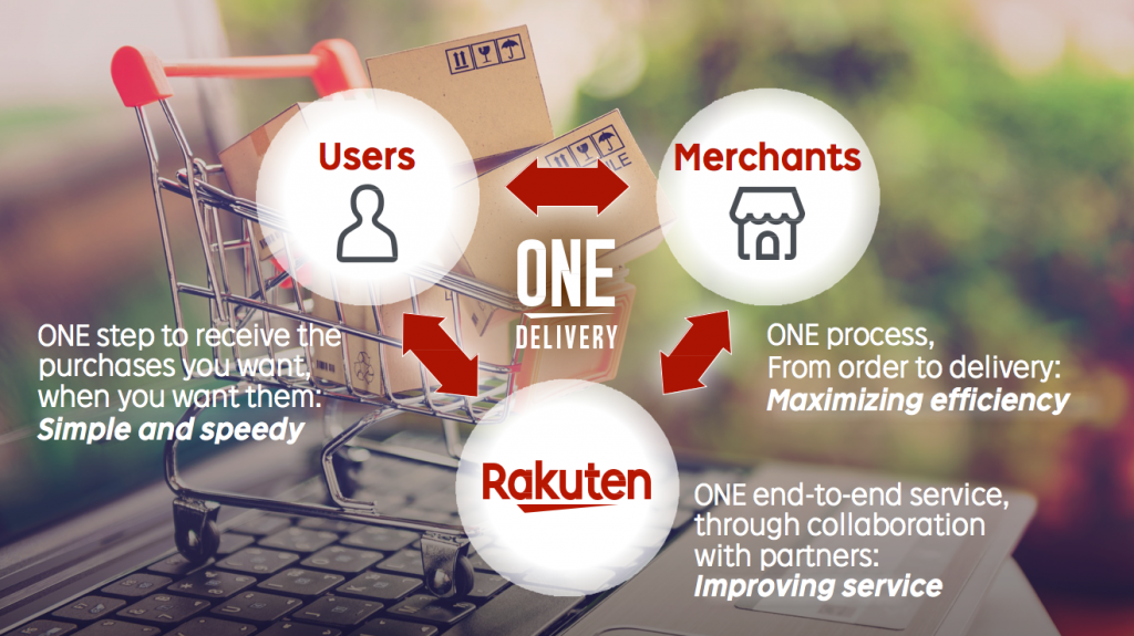 Introducing Rakuten One Delivery.