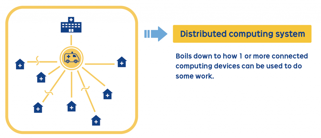 Distributed computing system: Boils down to how 1 or more connected computing devices can be used to do some work